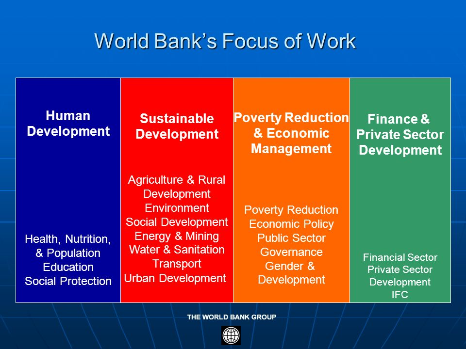 THE WORLD BANK GROUP World Banks Focus of Work Human Development Health, Nutrition, & Population Education Social Protection Sustainable Development A