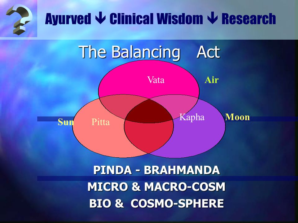 Ayurved Clinical Wisdom Research The Balancing Act PINDA - BRAHMANDA MICRO & MACRO-COSM BIO & COSMO-SPHERE Vata Air Kapha Moon Sun Pitta