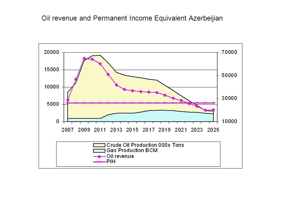 Oil revenue and Permanent Income Equivalent Azerbeijian