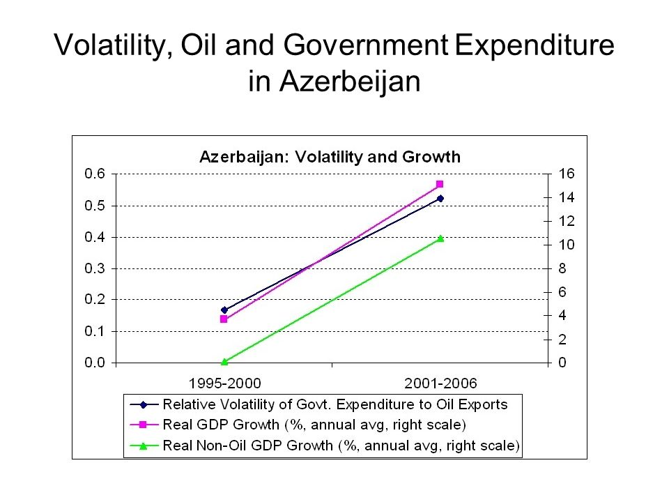 Volatility, Oil and Government Expenditure in Azerbeijan
