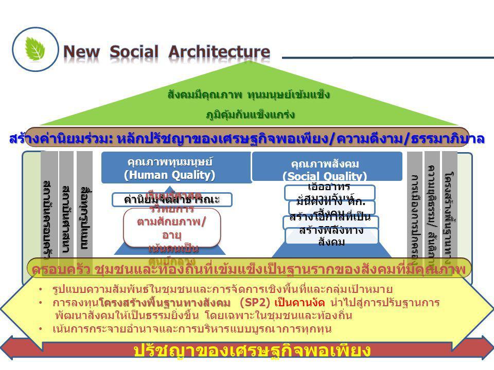 . (Human Quality) (Social Quality) / / 10 / / / / (SP2)