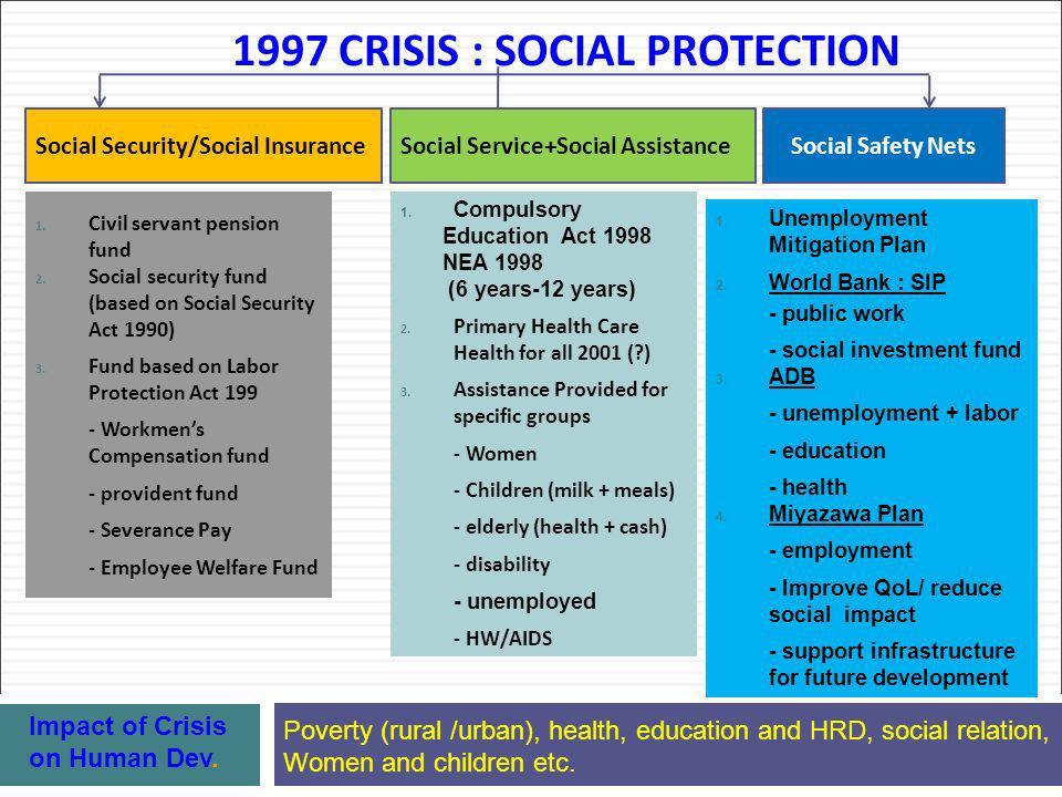 1997 CRISIS : SOCIAL PROTECTION 1. Civil servant pension fund 2.