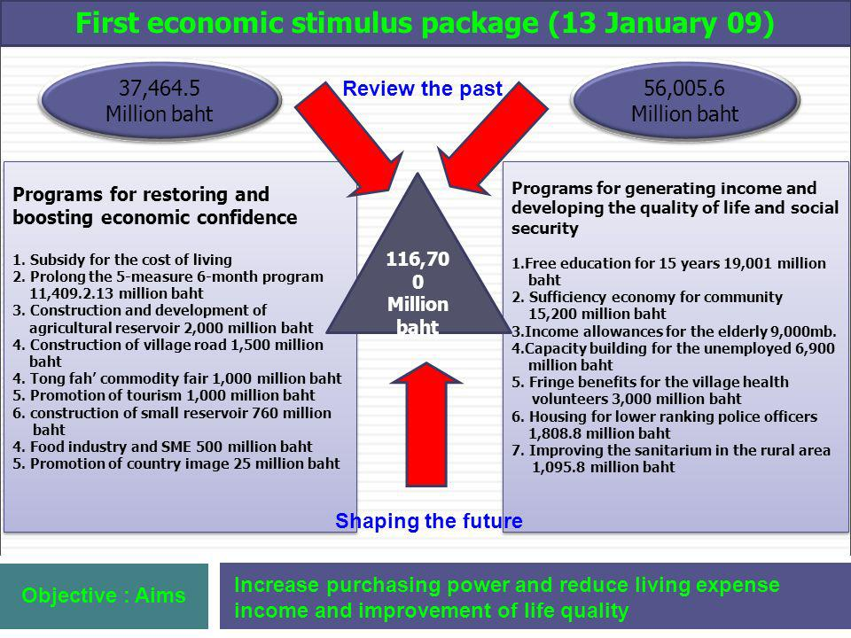 First economic stimulus package (13 January 09) 37,464.5 Million baht 37,464.5 Million baht Programs for restoring and boosting economic confidence 1.