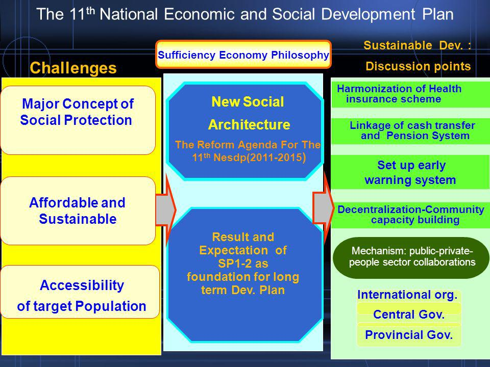 7 Sufficiency Economy Philosophy The 11 th National Economic and Social Development Plan Major Concept of Social Protection Challenges Sustainable Dev.