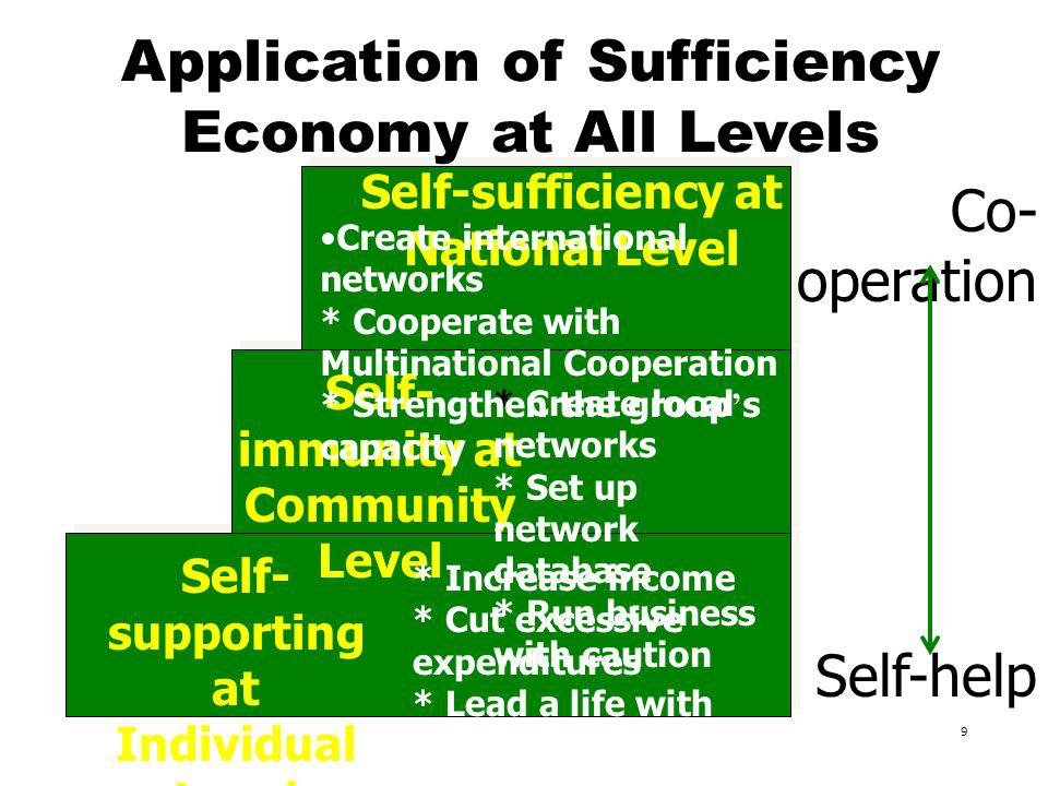 9 Self- immunity at Community Level Self- supporting at Individual Level Self-sufficiency at National Level * Increase income * Cut excessive expenditures * Lead a life with morality * Create local networks * Set up network database * Run business with caution Create international networks * Cooperate with Multinational Cooperation * Strengthen the group s capacity Self-help Co- operation Application of Sufficiency Economy at All Levels
