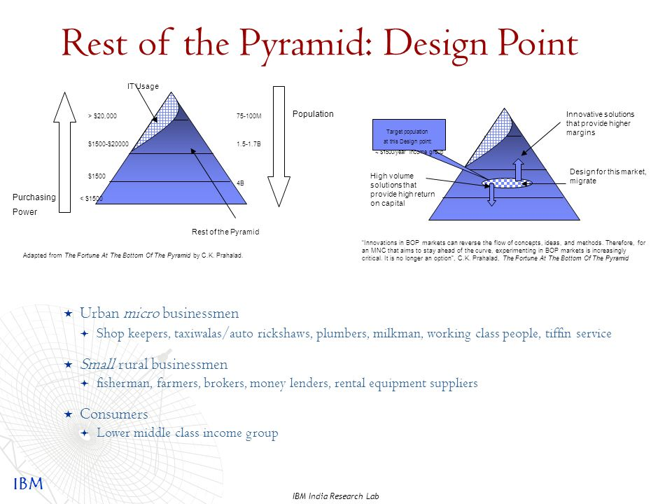 IBM IBM India Research Lab Rest of the Pyramid: Design Point Population Purchasing Power Adapted from The Fortune At The Bottom Of The Pyramid by C.K.