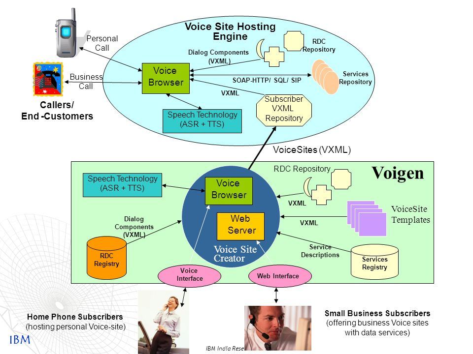 IBM IBM India Research Lab VoiServ Call VoiServ to create VoiceSite VoiServ: Caller: Please say your name Sam Please specify your profession Plumber P