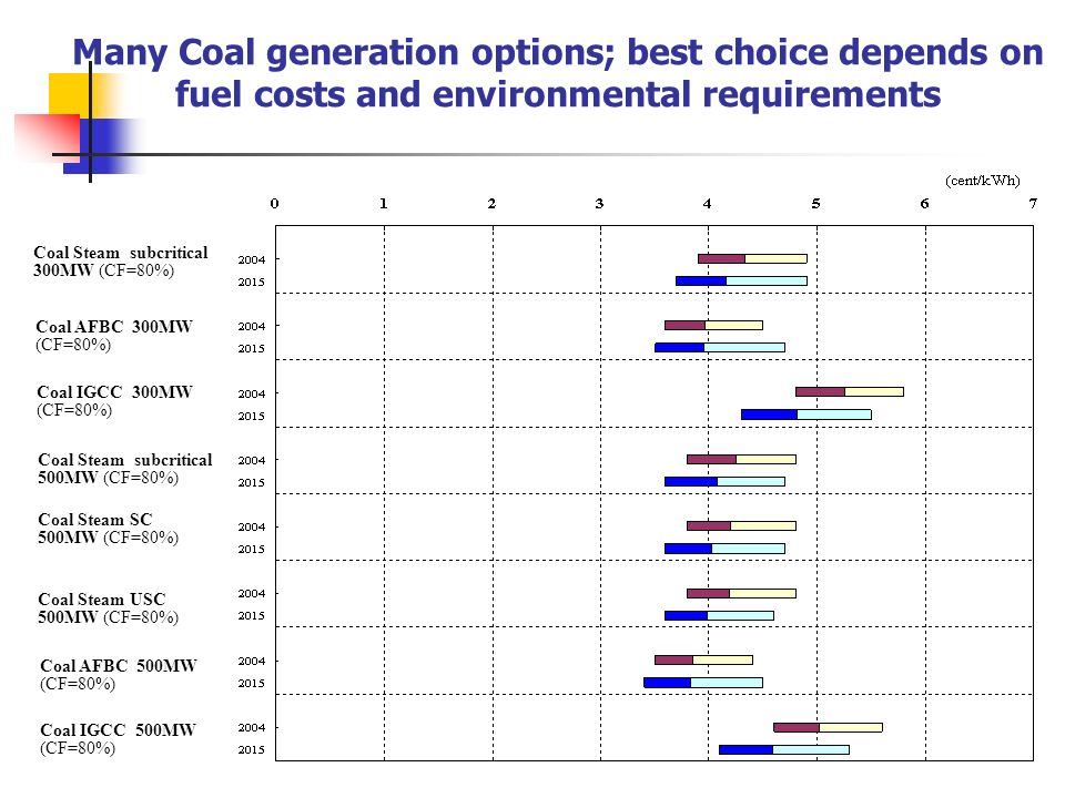 Many Coal generation options; best choice depends on fuel costs and environmental requirements Coal Steam subcritical 300MW (CF=80%) Coal IGCC 300MW (CF=80%) Coal AFBC 300MW (CF=80%) Coal Steam subcritical 500MW (CF=80%) Coal Steam SC 500MW (CF=80%) Coal Steam USC 500MW (CF=80%) Coal IGCC 500MW (CF=80%) Coal AFBC 500MW (CF=80%)
