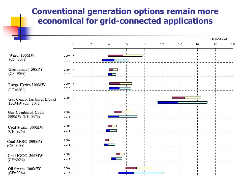 Conventional generation options remain more economical for grid-connected applications Wind 100MW (CF=30%) Geothermal 50MW (CF=90%) Large Hydro 100MW (CF=50%) Gas Comb.