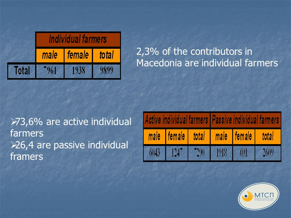 73,6% are active individual farmers 26,4 are passive individual framers 2,3% of the contributors in Macedonia are individual farmers