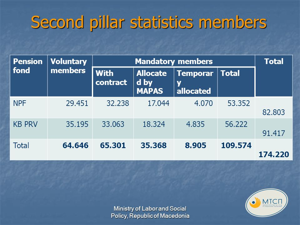 Second pillar statistics members Pension fond Voluntary members Mandatory membersTotal With contract Allocate d by MAPAS Temporar y allocated Total NPF 29.451 32.238 17.044 4.070 53.352 82.803 KB PRV 35.19533.06318.3244.83556.222 91.417 Total 64.64665.30135.3688.905109.574 174.220 Ministry of Labor and Social Policy, Republic of Macedonia