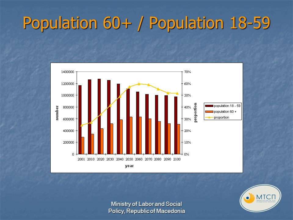 Population 60+ / Population 18-59 Ministry of Labor and Social Policy, Republic of Macedonia