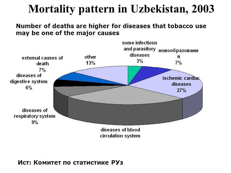 Mortality pattern in Uzbekistan, 2003 Ист: Комитет по статистике РУз Number of deaths are higher for diseases that tobacco use may be one of the major