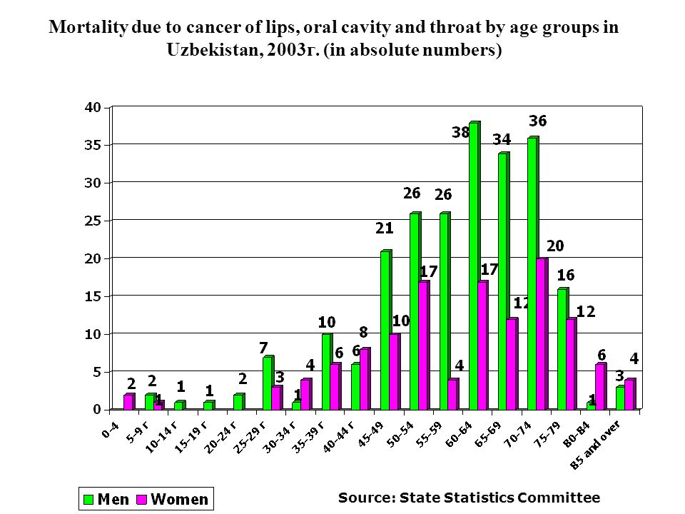 Mortality due to cancer of lips, oral cavity and throat by age groups in Uzbekistan, 2003г.