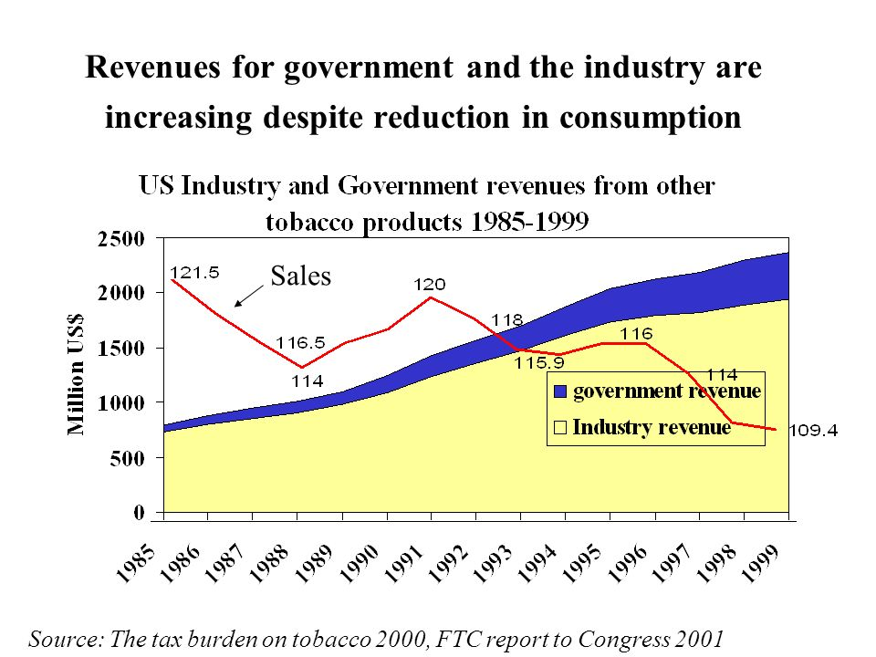 Revenues for government and the industry are increasing despite reduction in consumption Source: The tax burden on tobacco 2000, FTC report to Congress 2001 Sales
