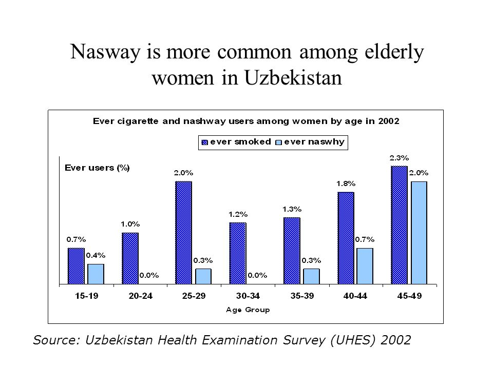 Nasway is more common among elderly women in Uzbekistan Source: Uzbekistan Health Examination Survey (UHES) 2002