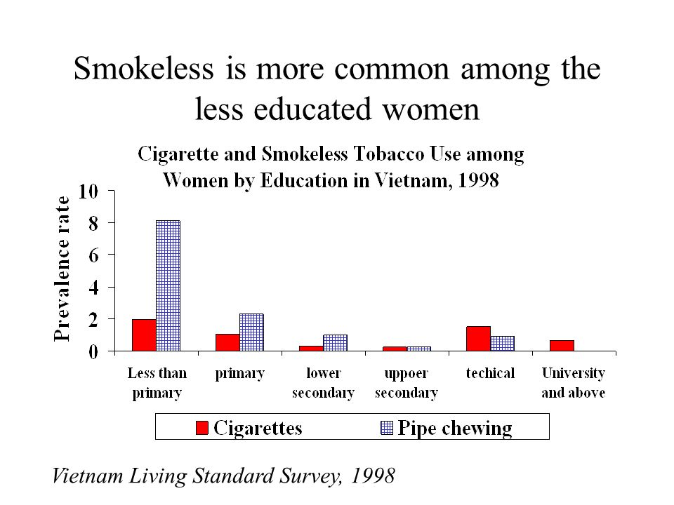 Smokeless is more common among the less educated women Vietnam Living Standard Survey, 1998