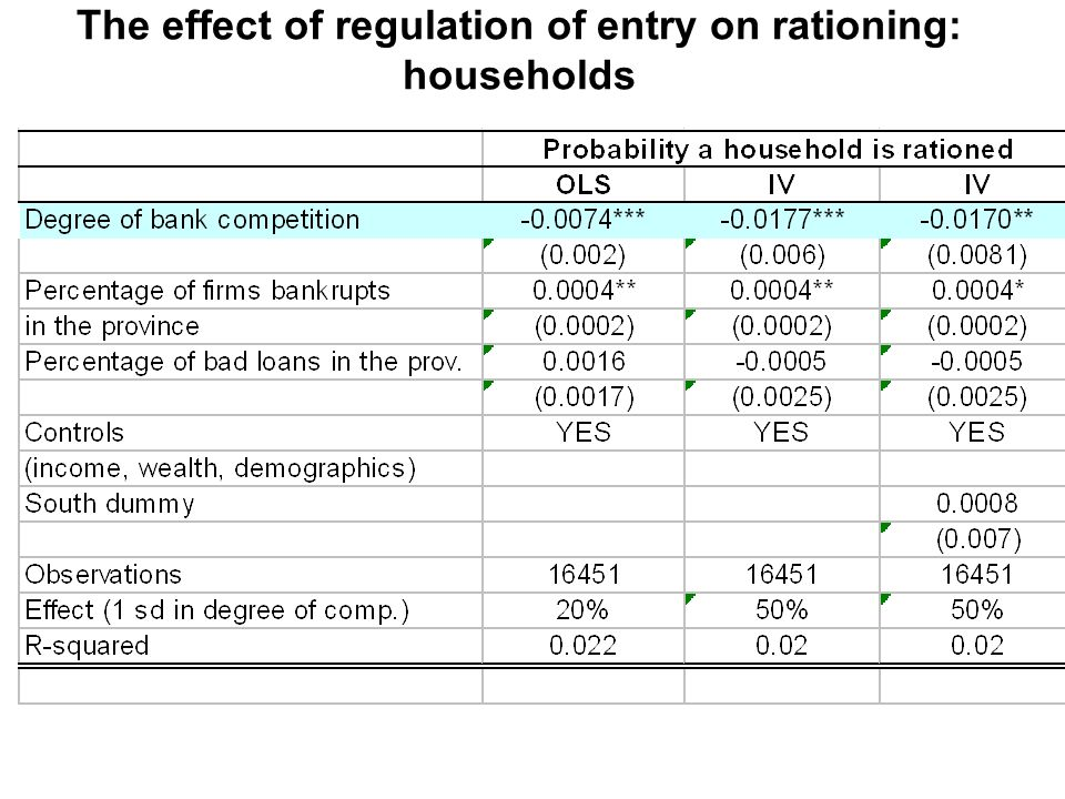 The effect of regulation of entry on rationing: households