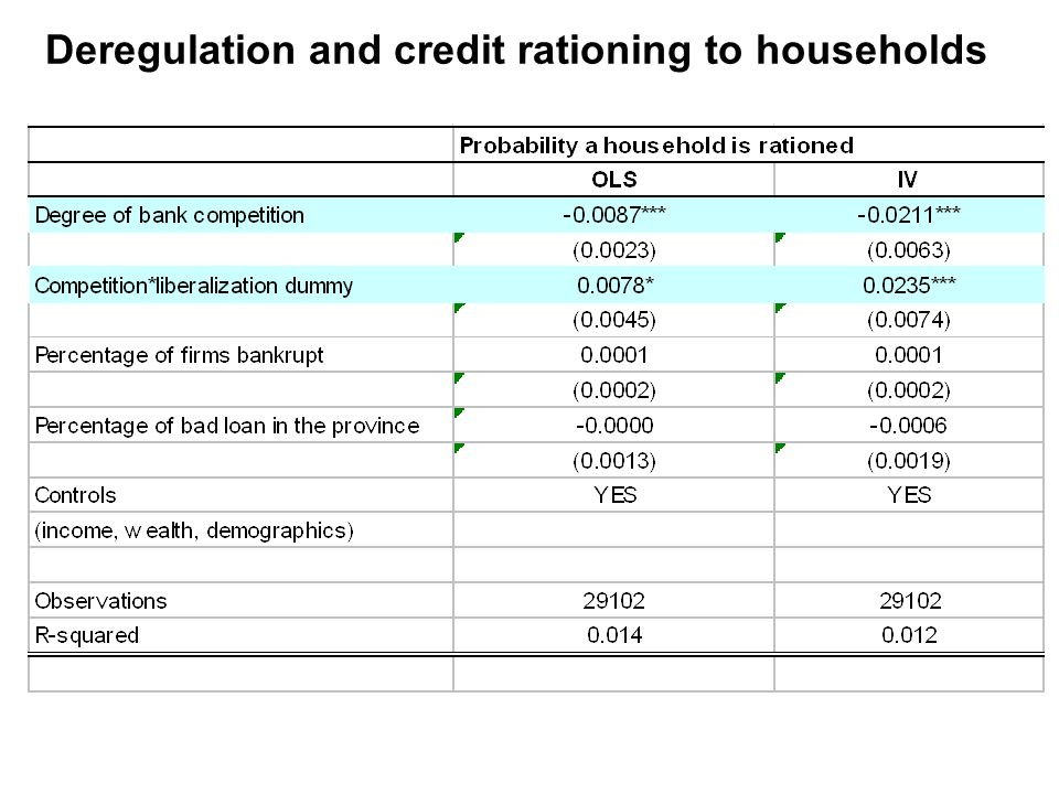 Deregulation and credit rationing to households