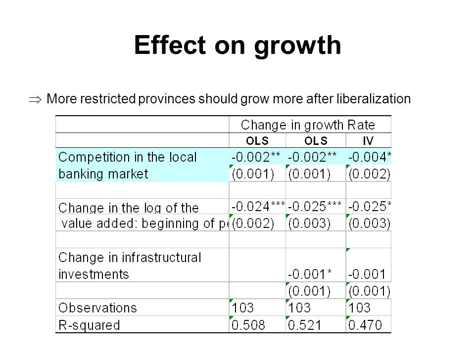 Effect on growth More restricted provinces should grow more after liberalization
