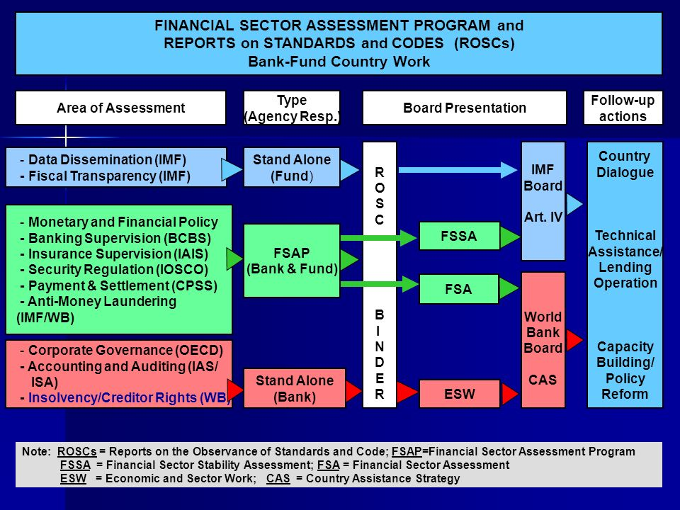 ROSCBINDERROSCBINDER FINANCIAL SECTOR ASSESSMENT PROGRAM and REPORTS on STANDARDS and CODES (ROSCs) Bank-Fund Country Work Area of Assessment Type (Ag