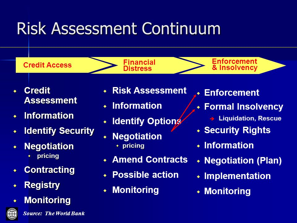 Credit Assessment Credit Assessment Information Information Identify Security Identify Security Negotiation Negotiation pricing pricing Contracting Contracting Registry Registry Monitoring Monitoring Risk Assessment Information Identify Options Negotiation pricing pricing Amend Contracts Possible action Monitoring Enforcement Formal Insolvency Liquidation, Rescue Security Rights Information Negotiation (Plan) Implementation Monitoring Credit Access Financial Distress Enforcement & Insolvency Risk Assessment Continuum Source: The World Bank