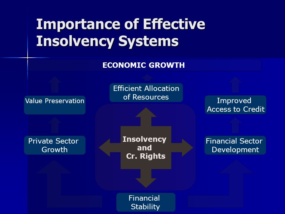 Importance of Effective Insolvency Systems Financial Stability Insolvency and Cr. Rights Efficient Allocation of Resources Value Preservation Private