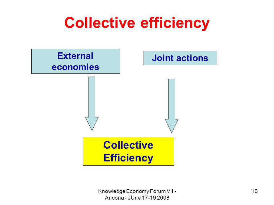 Knowledge Economy Forum VII - Ancona - JUne 17-19 2008 10 Collective efficiency External economies Joint actions Collective Efficiency