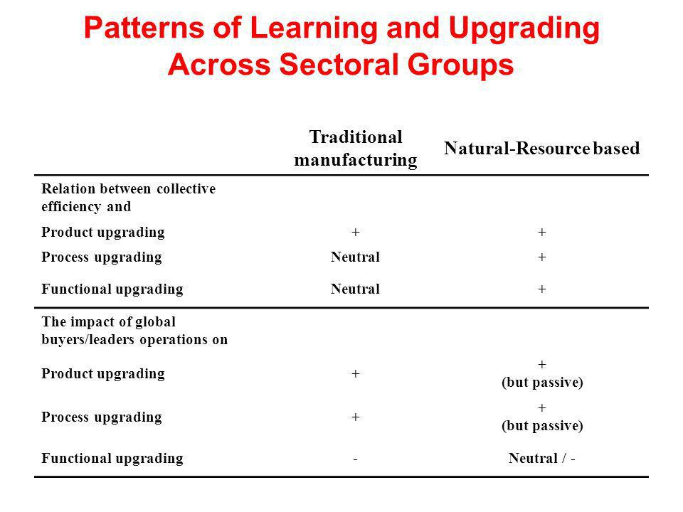 Patterns of Learning and Upgrading Across Sectoral Groups Traditional manufacturing Natural-Resource based Relation between collective efficiency and Product upgrading++ Process upgradingNeutral+ Functional upgradingNeutral+ The impact of global buyers/leaders operations on Product upgrading+ + (but passive) Process upgrading+ + (but passive) Functional upgrading-Neutral / -