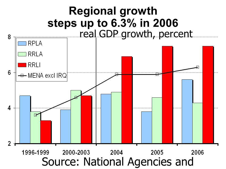 Diverse outcomes across resource poor economies in 2006 real GDP growth, percent Source: National agencies and World Bank estimates.