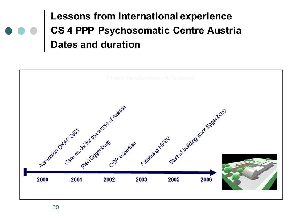 30 Lessons from international experience CS 4 PPP Psychosomatic Centre Austria Dates and duration