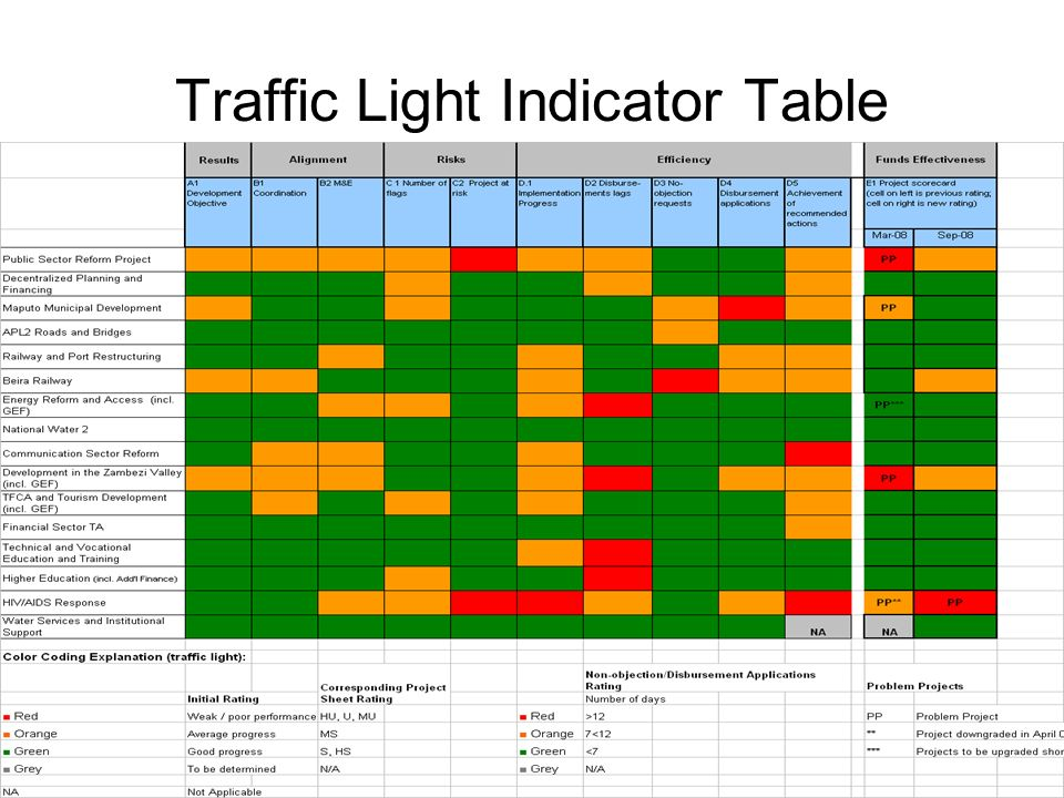 Traffic Light Indicator Table