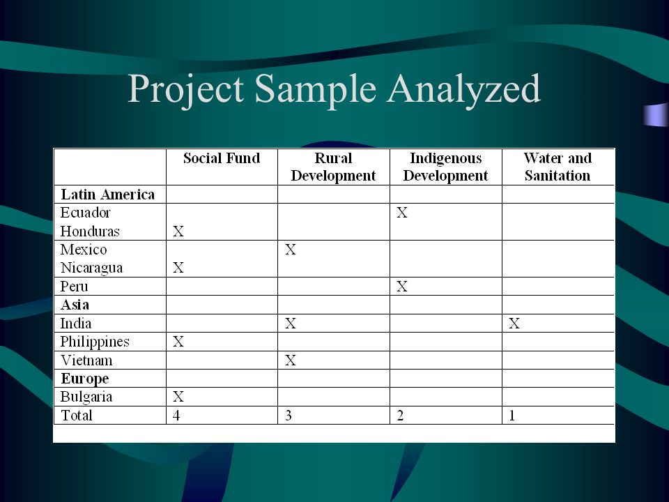 Project Sample Analyzed