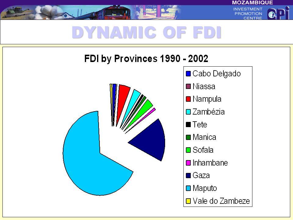 Centro de Promoção de Investimentos Inward FDI Performance Index RankEconomyValue 1988-1990 Value 1998-2000 18Singapore13.82.2 19Guyana0.72.2 20Vietna