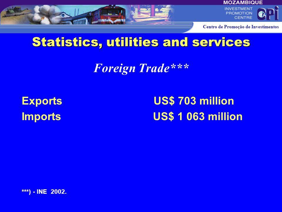 Centro de Promoção de Investimentos Population: 17.2 million Bordering 6 Countries Area: 799,380 Km 2 2700 km of coast Urbanisation Rate: 29% Over 60