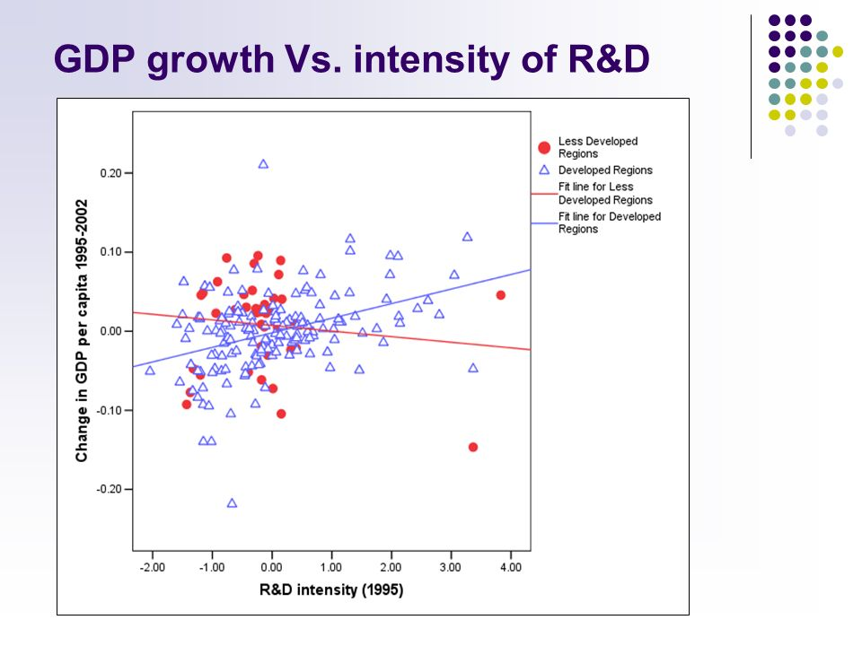 GDP growth Vs. intensity of R&D