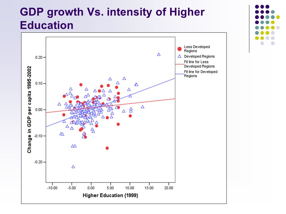 GDP growth Vs. intensity of Higher Education