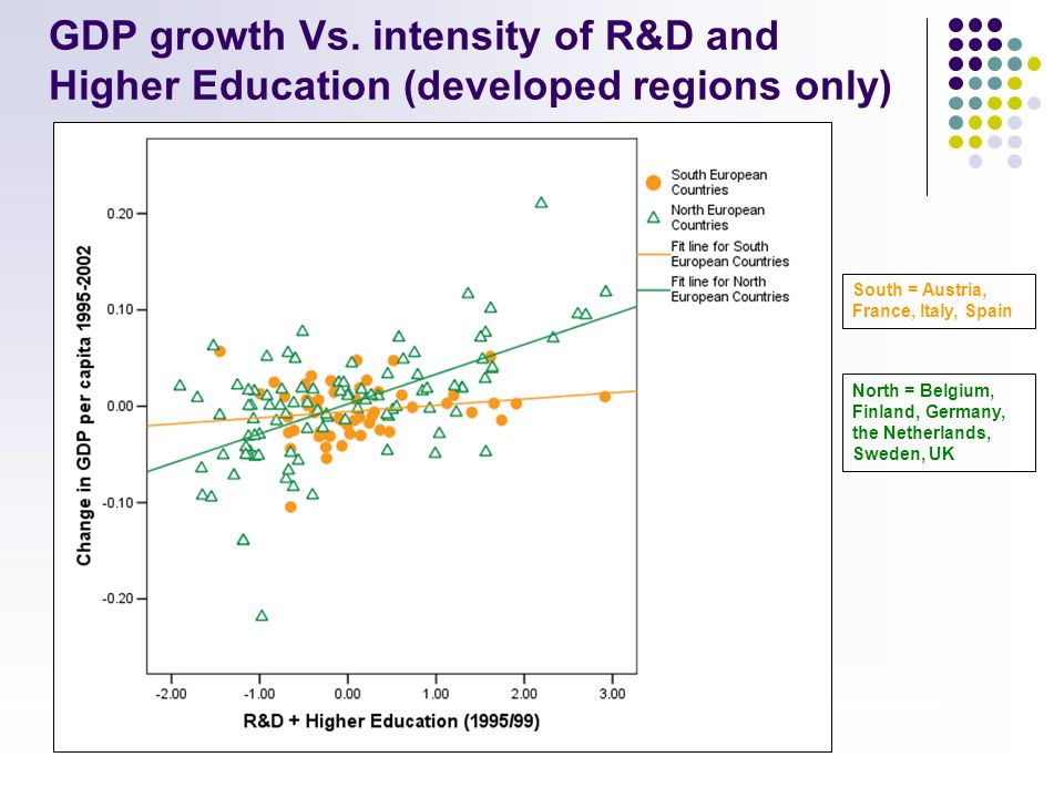 GDP growth Vs. intensity of R&D and Higher Education (developed regions only) Inner London Cumbria (UK) North = Belgium, Finland, Germany, the Netherl