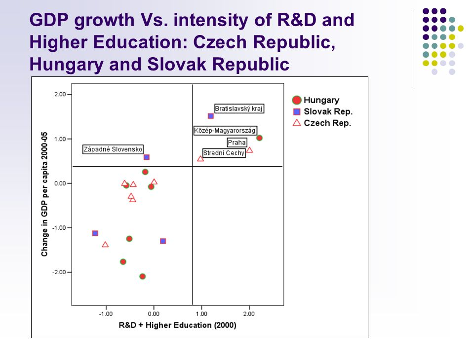 GDP growth Vs. intensity of R&D and Higher Education: Czech Republic, Hungary and Slovak Republic