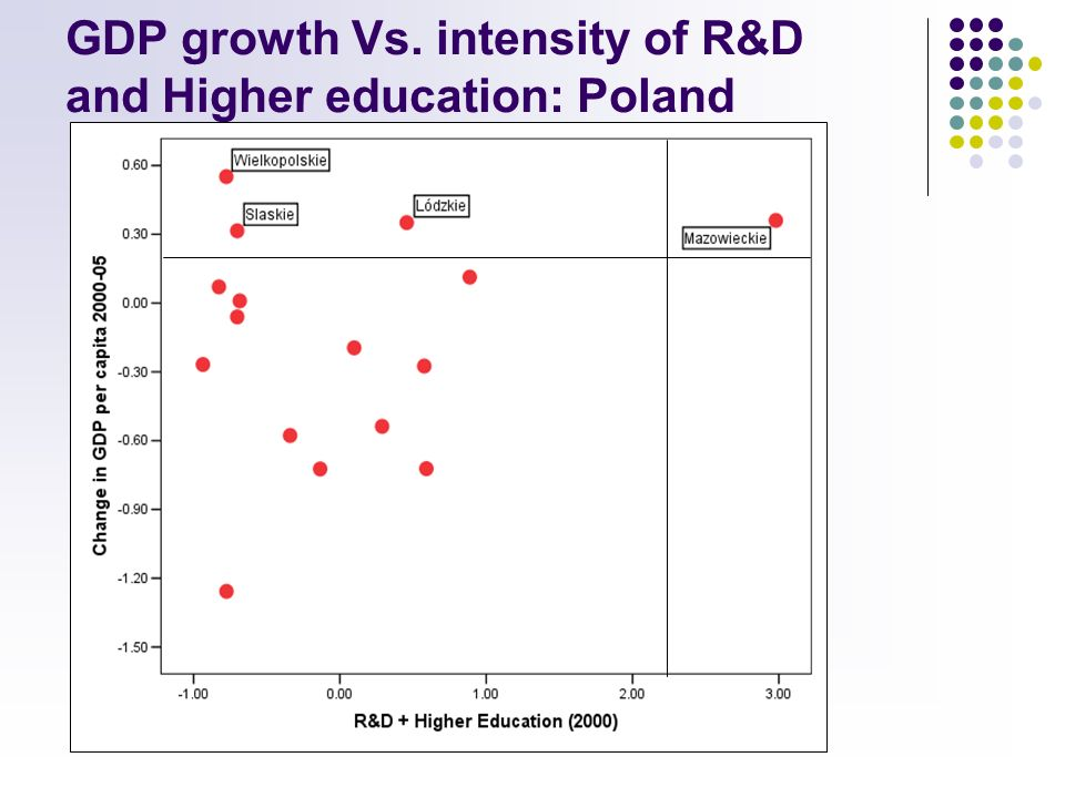 GDP growth Vs. intensity of R&D and Higher education: Poland