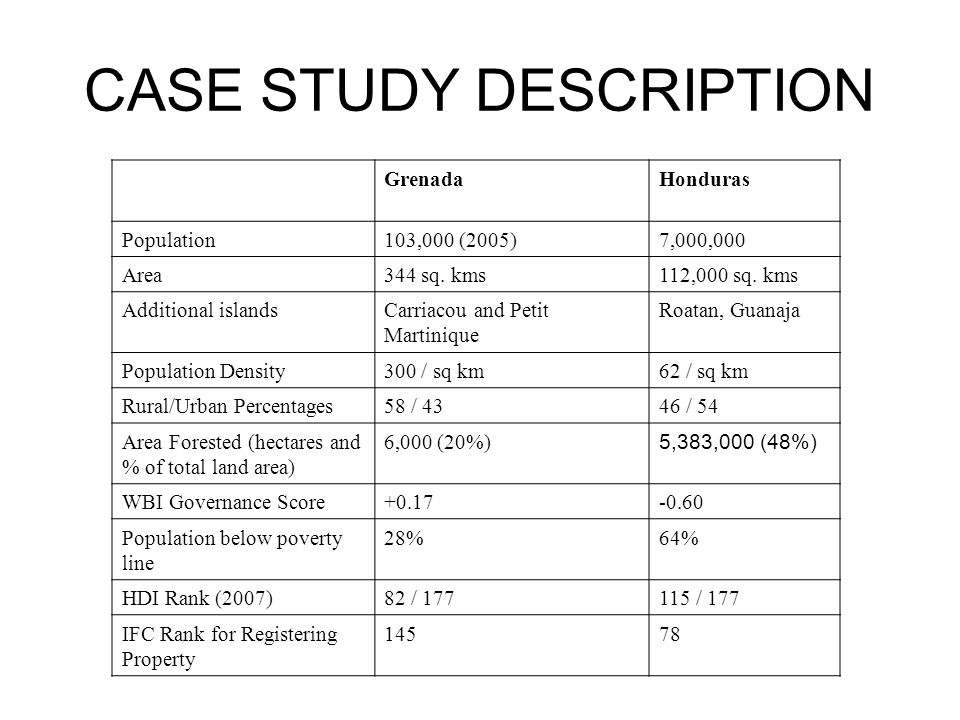 CASE STUDY DESCRIPTION GrenadaHonduras Population103,000 (2005)7,000,000 Area344 sq.