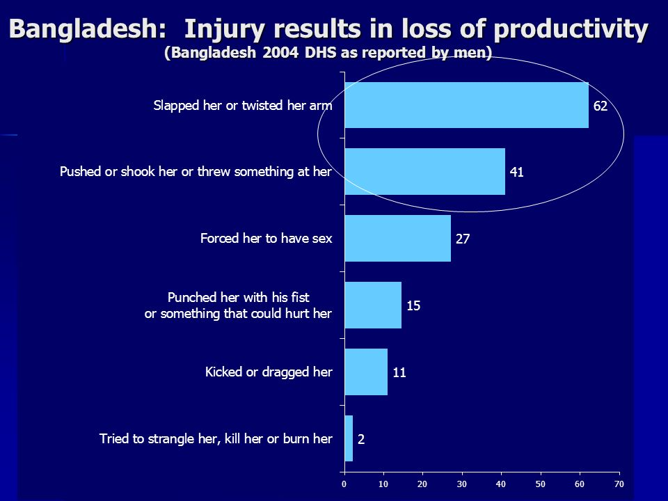 Bangladesh: Injury results in loss of productivity (Bangladesh 2004 DHS as reported by men)
