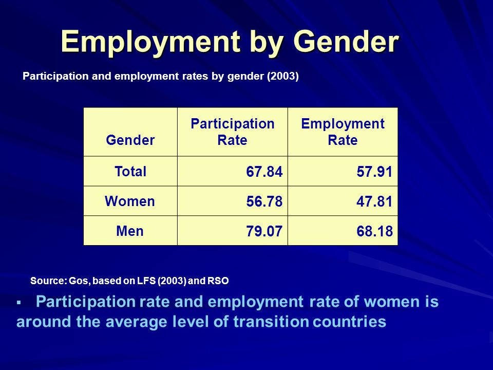 Employment by Gender Participation and employment rates by gender (2003) Gender Participation Rate Employment Rate Total 67.8457.91 Women 56.7847.81 Men 79.0768.18 Source: Gos, based on LFS (2003) and RSO Participation rate and employment rate of women is around the average level of transition countries