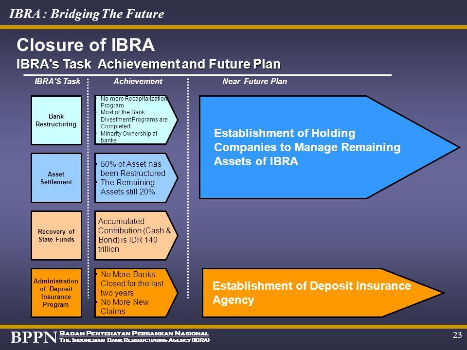 BPPN Badan Penyehatan Perbankan Nasional The Indonesian Bank Restructuring Agency (IBRA) IBRA : Bridging The Future 22 Ongoing Joint Venture Program f