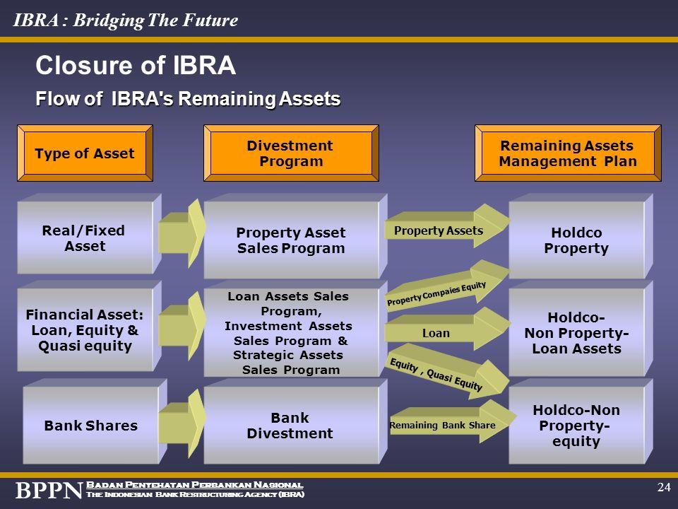 BPPN Badan Penyehatan Perbankan Nasional The Indonesian Bank Restructuring Agency (IBRA) IBRA : Bridging The Future 23 Bank Restructuring Asset Settle