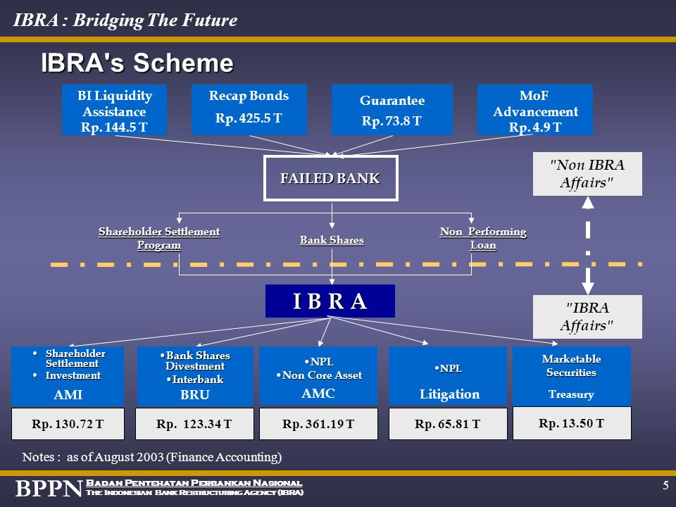 BPPN Badan Penyehatan Perbankan Nasional The Indonesian Bank Restructuring Agency (IBRA) IBRA : Bridging The Future 4 Bank Restructuring and Divestmen