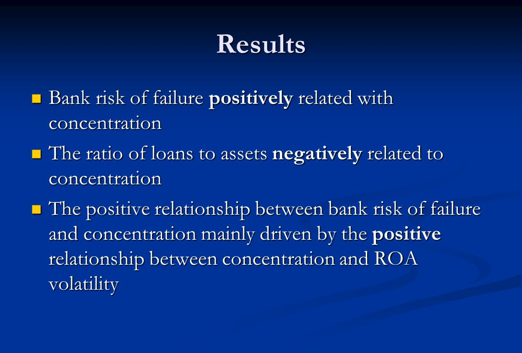 Results Bank risk of failure positively related with concentration Bank risk of failure positively related with concentration The ratio of loans to assets negatively related to concentration The ratio of loans to assets negatively related to concentration The positive relationship between bank risk of failure and concentration mainly driven by the positive relationship between concentration and ROA volatility The positive relationship between bank risk of failure and concentration mainly driven by the positive relationship between concentration and ROA volatility
