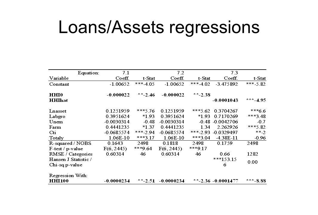Loans/Assets regressions