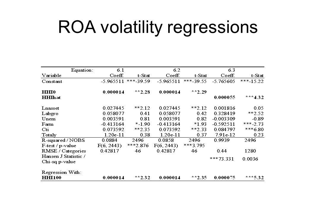 ROA volatility regressions
