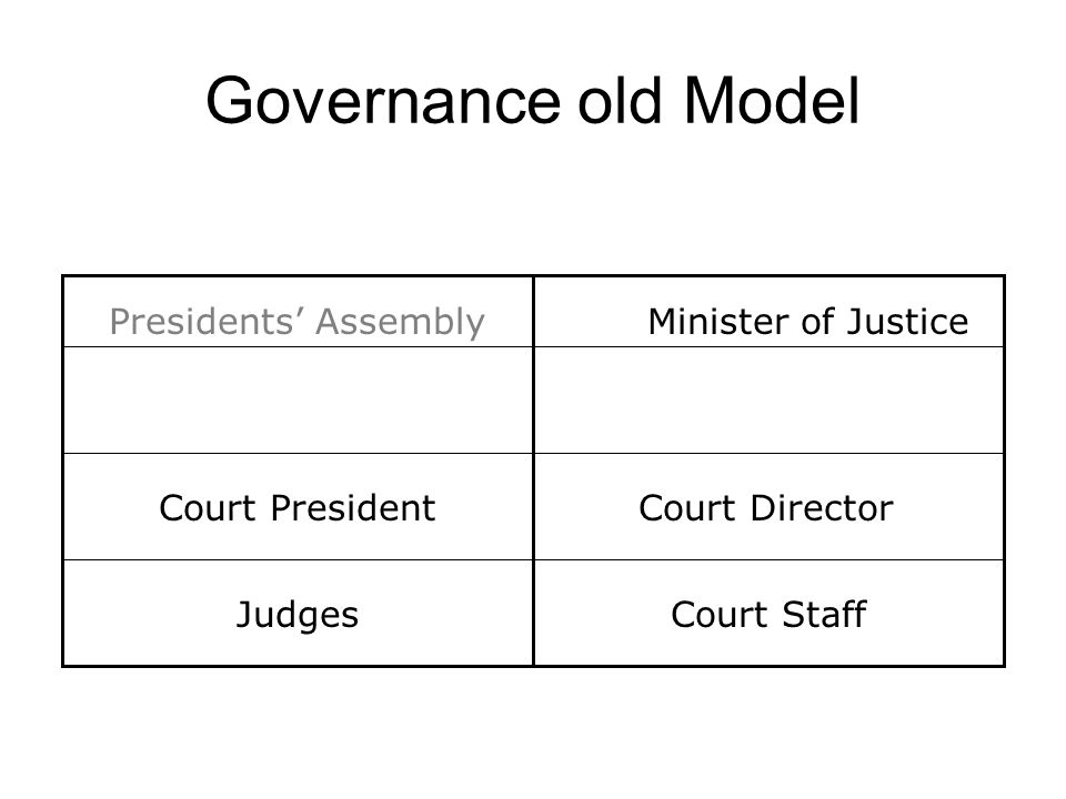 Governance old Model Judges Minister of JusticePresidents Assembly Court Staff Court DirectorCourt President